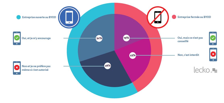 Enquête Lecko-YouGov sur l'utilisation du BYOD en entreprise